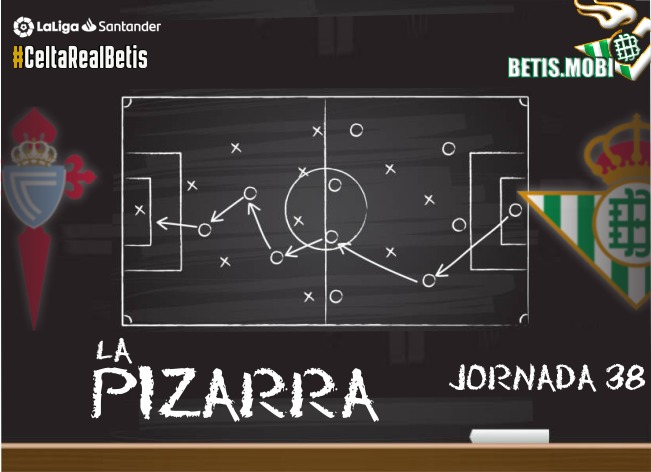 La Pizarra | Celta de Vigo – Real Betis | Temp. 20/21. La Liga. Jornada 38