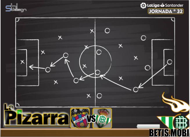 La pizarra | Levante U.D. vs Real Betis. J32, LaLiga.