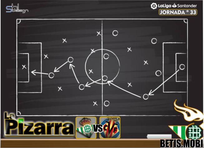 La pizarra | Real Betis vs Villareal C.F. J33, LaLiga.