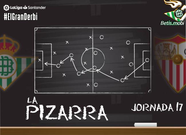 La pizarra | Real Betis – Sevilla FC. Temp. 20/21. Jornada 17